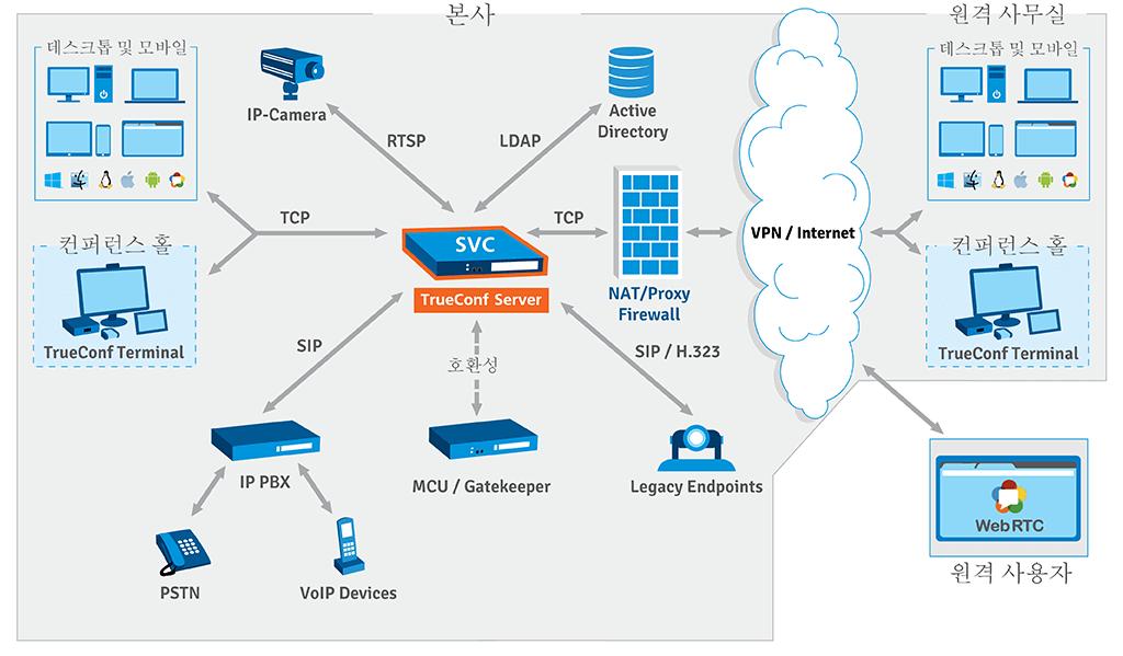 TrueConf Server 체계
